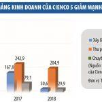 """Lợi nhuận """"xám"""": Vì sao SCIC bán cổ phần Cienco 5 với giá đắt đỏ?"""